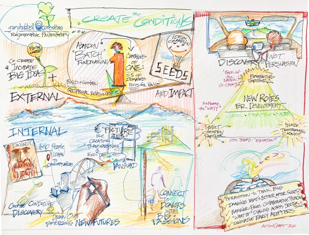 Graphic recordings from a recent session on Gary Hubbell Consulting REGENERATIVE PHILANTHROPY.